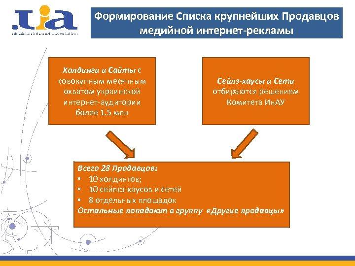 Формирование Списка крупнейших Продавцов медийной интернет-рекламы Холдинги и Сайты с совокупным месячным охватом украинской