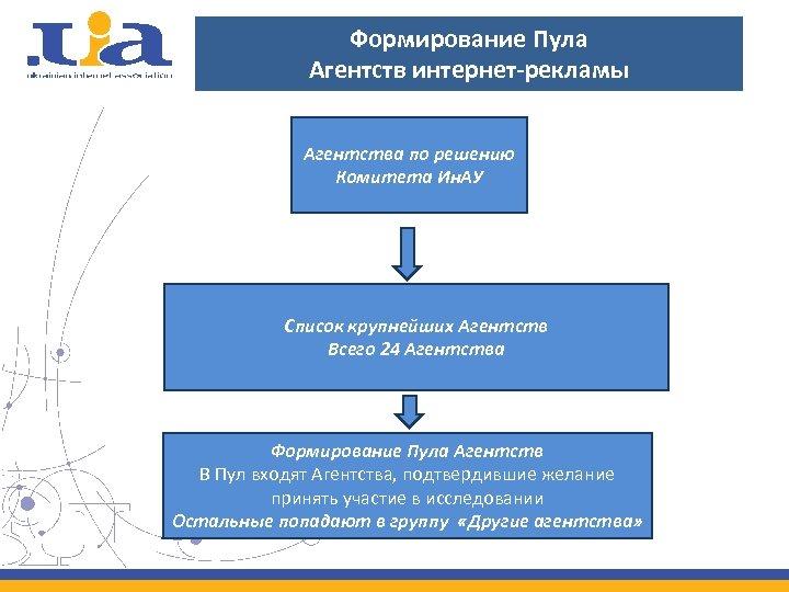 Формирование Пула Агентств интернет-рекламы Агентства по решению Комитета Ин. АУ Список крупнейших Агентств Всего