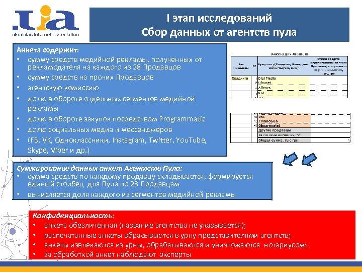 I этап исследований Сбор данных от агентств пула Анкета содержит: • сумму средств медийной