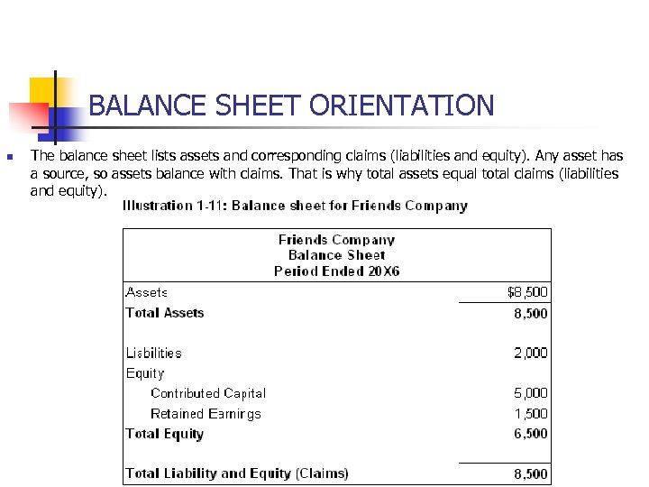 BALANCE SHEET ORIENTATION n The balance sheet lists assets and corresponding claims (liabilities and