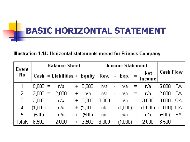 BASIC HORIZONTAL STATEMENT