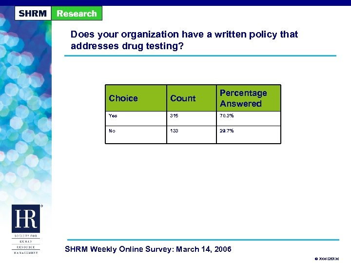 Does your organization have a written policy that addresses drug testing? Choice Count Percentage
