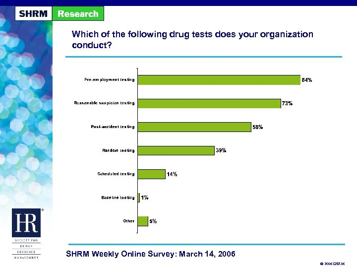 Which of the following drug tests does your organization conduct? SHRM Weekly Online Survey: