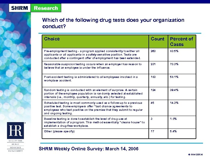 Which of the following drug tests does your organization conduct? Choice Count Percent of