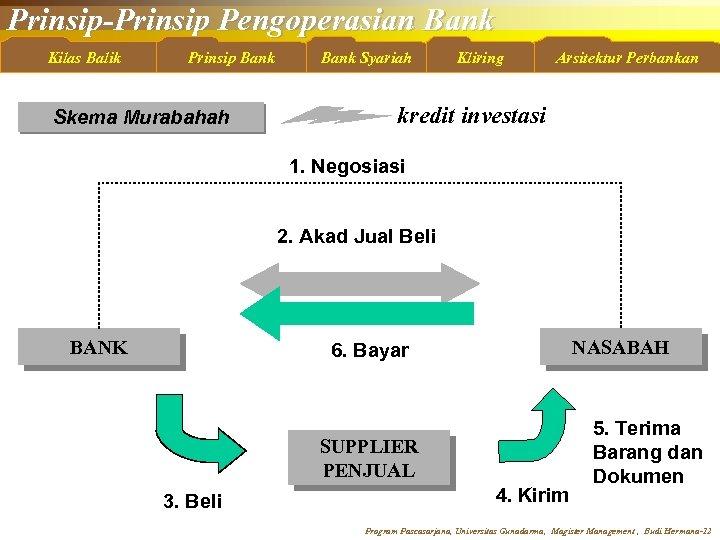 Prinsip-Prinsip Pengoperasian Bank Kilas Balik Prinsip Bank Skema Murabahah Bank Syariah Kliring Arsitektur Perbankan