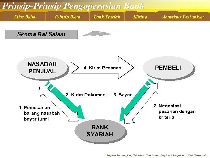 Prinsip-Prinsip Pengoperasian Bank Kilas Balik Prinsip Bank Syariah Kliring Arsitektur Perbankan Skema Bai Salam