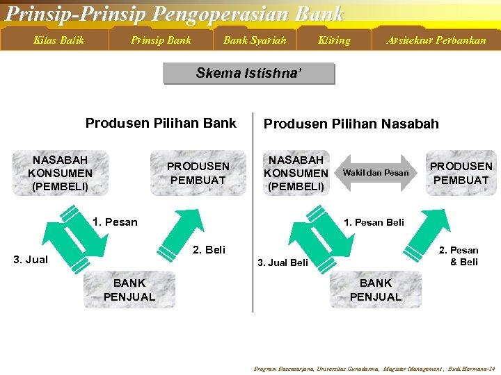 Prinsip-Prinsip Pengoperasian Bank Kilas Balik Prinsip Bank Syariah Kliring Arsitektur Perbankan Skema Istishna' Produsen