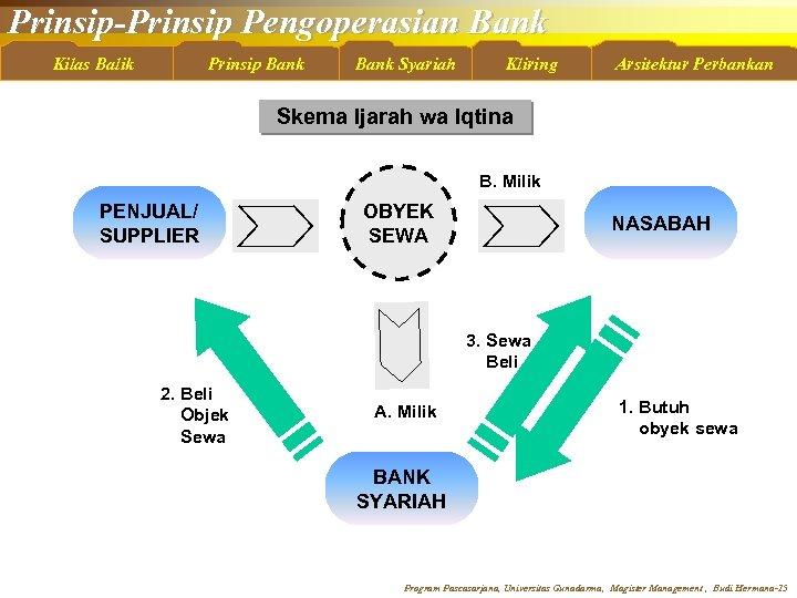 Prinsip-Prinsip Pengoperasian Bank Kilas Balik Prinsip Bank Syariah Kliring Arsitektur Perbankan Skema Ijarah wa