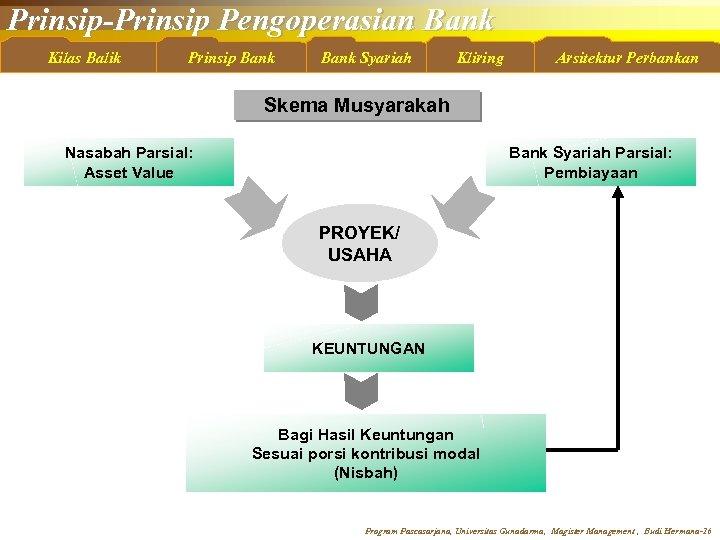 Prinsip-Prinsip Pengoperasian Bank Kilas Balik Prinsip Bank Syariah Kliring Arsitektur Perbankan Skema Musyarakah Nasabah