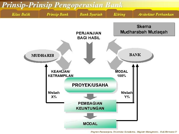 Prinsip-Prinsip Pengoperasian Bank Kilas Balik Prinsip Bank Syariah PERJANJIAN BAGI HASIL Kliring Arsitektur Perbankan