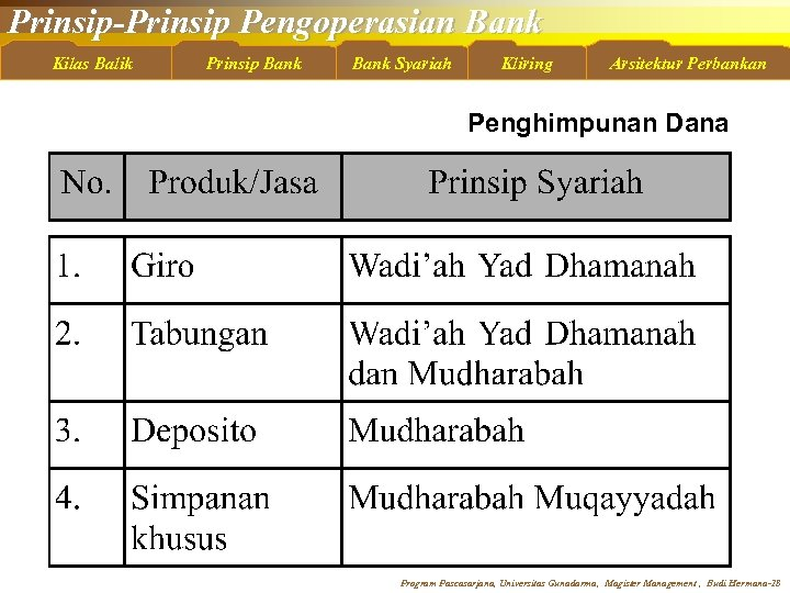 Prinsip-Prinsip Pengoperasian Bank Kilas Balik Prinsip Bank Syariah Kliring Arsitektur Perbankan Penghimpunan Dana Program