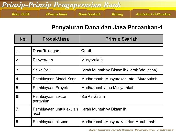 Prinsip-Prinsip Pengoperasian Bank Kilas Balik Prinsip Bank Syariah Kliring Arsitektur Perbankan Penyaluran Dana dan