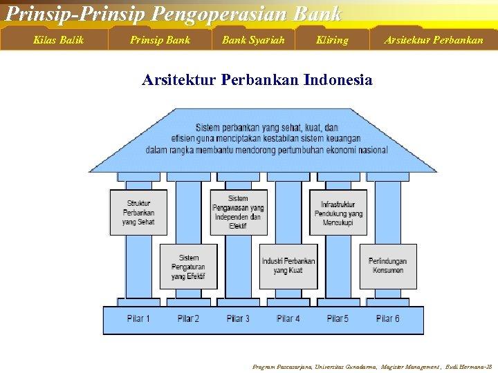 Prinsip-Prinsip Pengoperasian Bank Kilas Balik Prinsip Bank Syariah Kliring Arsitektur Perbankan Indonesia Program Pascasarjana,