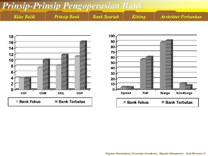 Prinsip-Prinsip Pengoperasian Bank Kilas Balik Prinsip Bank Syariah Kliring Arsitektur Perbankan Program Pascasarjana, Universitas