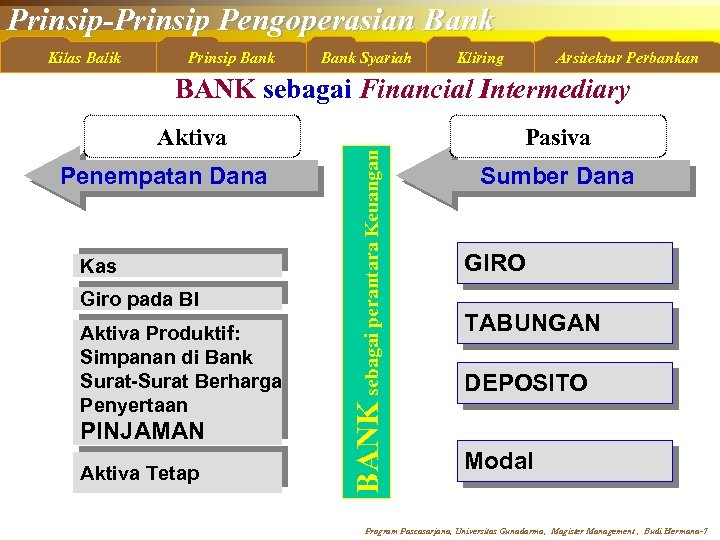 Prinsip-Prinsip Pengoperasian Bank Kilas Balik Prinsip Bank Syariah Kliring Arsitektur Perbankan Aktiva Penempatan Dana