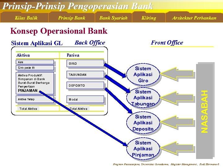 Prinsip-Prinsip Pengoperasian Bank Kilas Balik Prinsip Bank Syariah Kliring Arsitektur Perbankan Konsep Operasional Bank