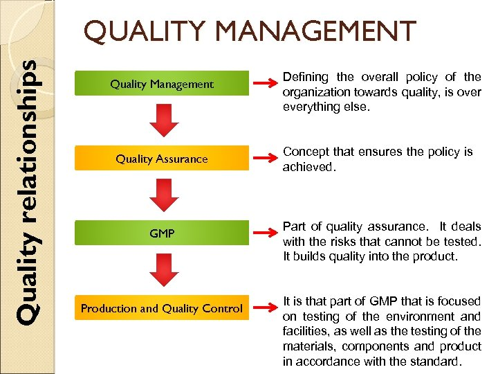 Quality relationships QUALITY MANAGEMENT Quality Management Quality Assurance Defining the overall policy of the