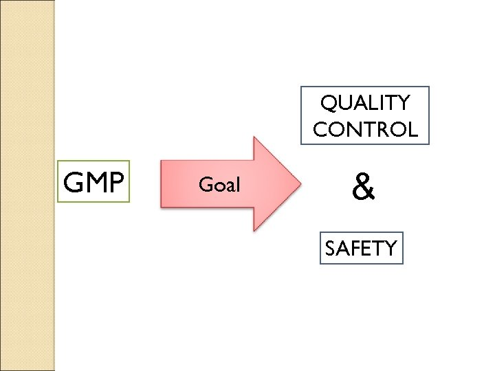 QUALITY CONTROL GMP Goal & SAFETY