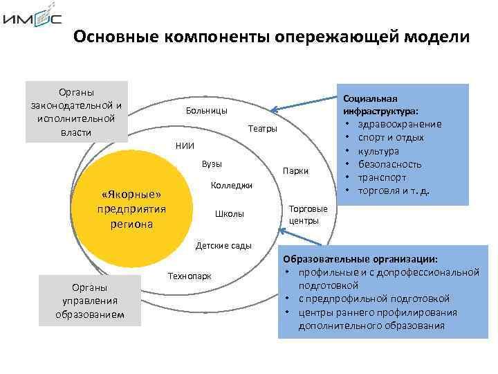 Основные компоненты опережающей модели Органы законодательной и исполнительной власти Социальная инфраструктура: Больницы Театры НИИ