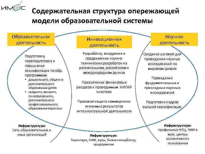 Содержательная структура опережающей модели образовательной системы Образовательная деятельность Подготовка, переподготовка и повышение квалификации по
