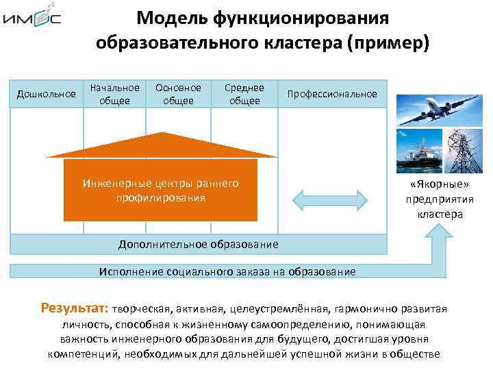 Модель функционирования образовательного кластера (пример) Дошкольное Начальное общее Основное общее Среднее общее Профессиональное Инженерные