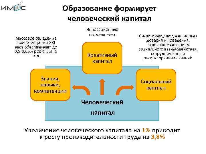 Образование формирует человеческий капитал Массовое овладение компетенциями XXI века обеспечивает до 0, 5 -0,