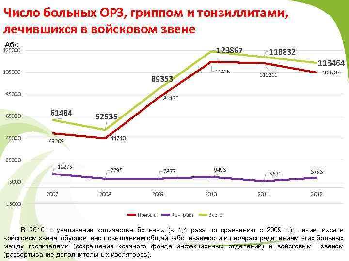 Число больных ОРЗ, гриппом и тонзиллитами, лечившихся в войсковом звене Абс 125000 123867 105000