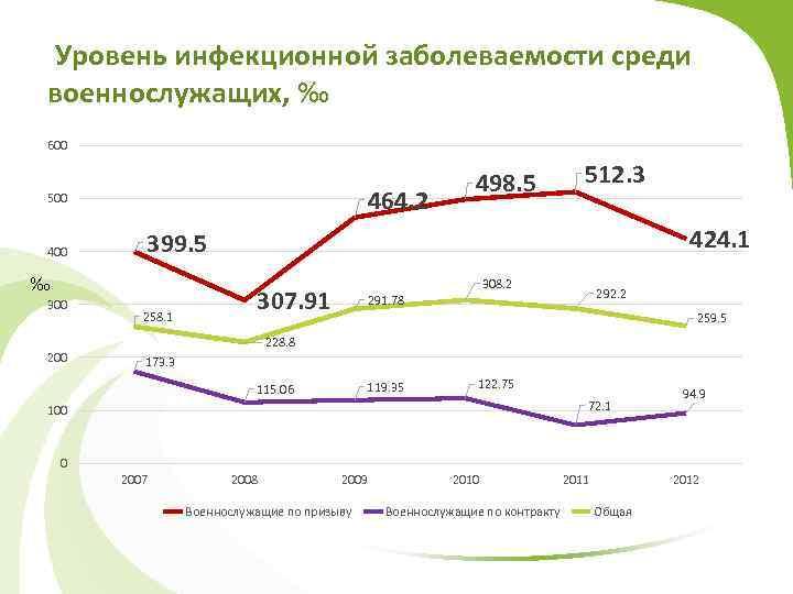 Уровень инфекционной заболеваемости среди военнослужащих, ‰ 600 464. 2 500 400 200 512. 3
