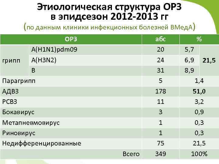 Этиологическая структура ОРЗ в эпидсезон 2012 -2013 гг (по данным клиники инфекционных болезней ВМед.