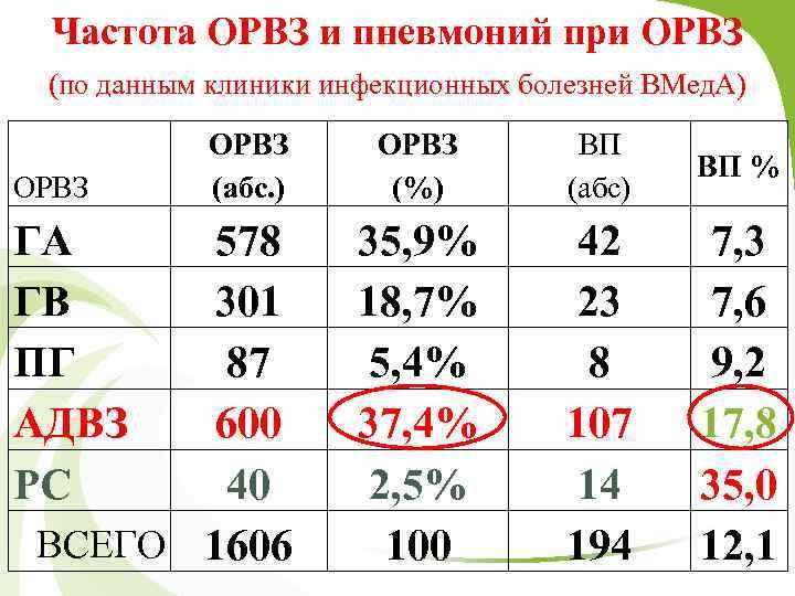 Частота ОРВЗ и пневмоний при ОРВЗ (по данным клиники инфекционных болезней ВМед. А) ОРВЗ