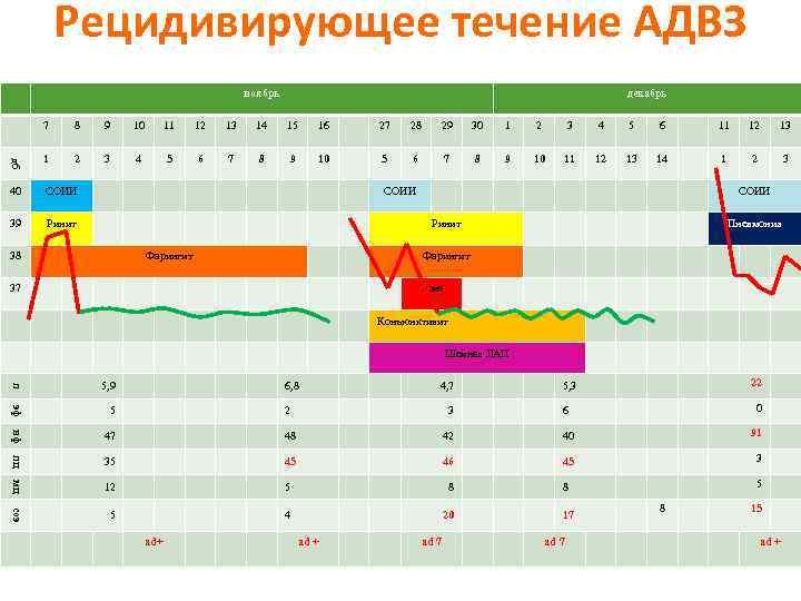 Рецидивирующее течение АДВЗ ноябрь декабрь 8 9 10 11 12 13 14 15 16