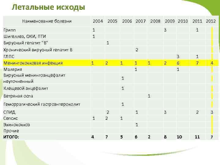 Летальные исходы Наименование болезни 2004 2005 2006 2007 2008 2009 2010 2011 2012 Грипп
