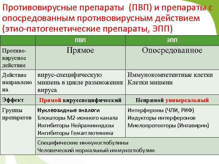 Противовирусные препараты (ПВП) и препараты с опосредованным противовирусным действием (этио-патогенетические препараты, ЭПП) ПВП Противовирусное