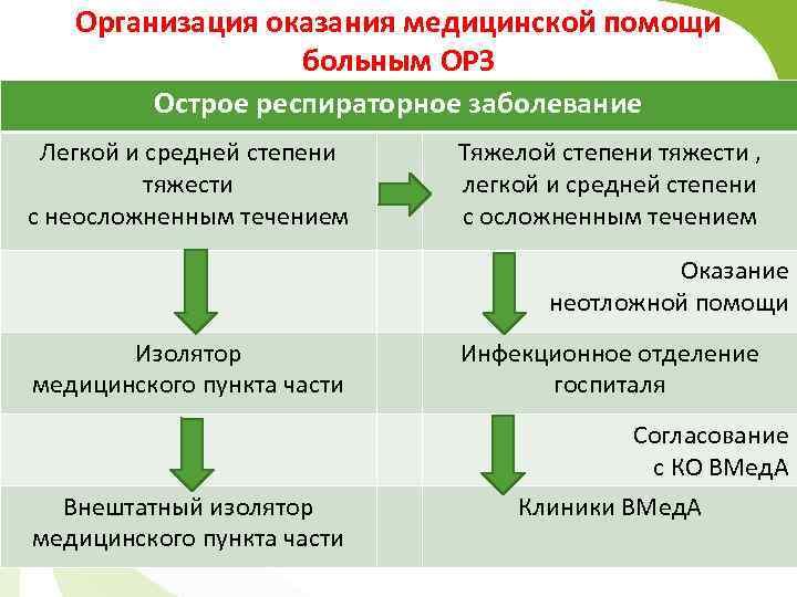 Организация оказания медицинской помощи больным ОРЗ Острое респираторное заболевание Легкой и средней степени тяжести