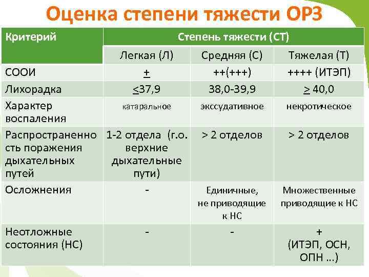 Оценка степени тяжести ОРЗ Критерий Степень тяжести (СТ) Легкая (Л) Средняя (С) Тяжелая (Т)