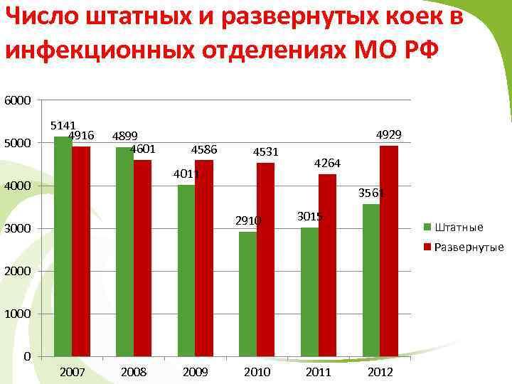 Число штатных и развернутых коек в инфекционных отделениях МО РФ 6000 5141 4916 4899