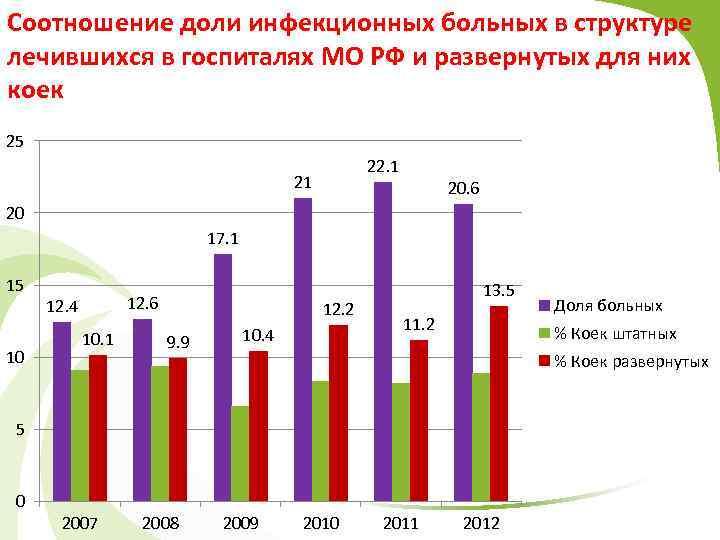 Соотношение доли инфекционных больных в структуре лечившихся в госпиталях МО РФ и развернутых для