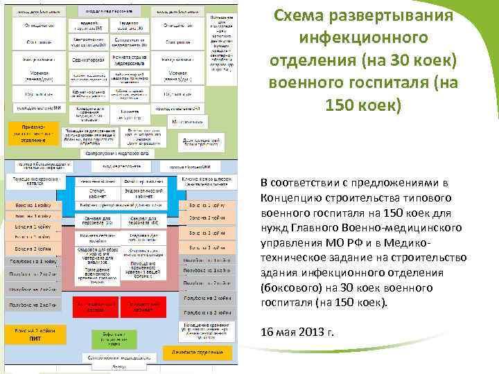 Схема развертывания инфекционного отделения (на 30 коек) военного госпиталя (на 150 коек) В соответствии