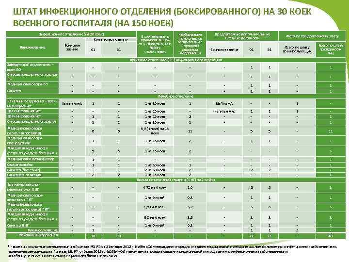 ШТАТ ИНФЕКЦИОННОГО ОТДЕЛЕНИЯ (БОКСИРОВАННОГО) НА 30 КОЕК ВОЕННОГО ГОСПИТАЛЯ (НА 150 КОЕК) Инфекционное отделение