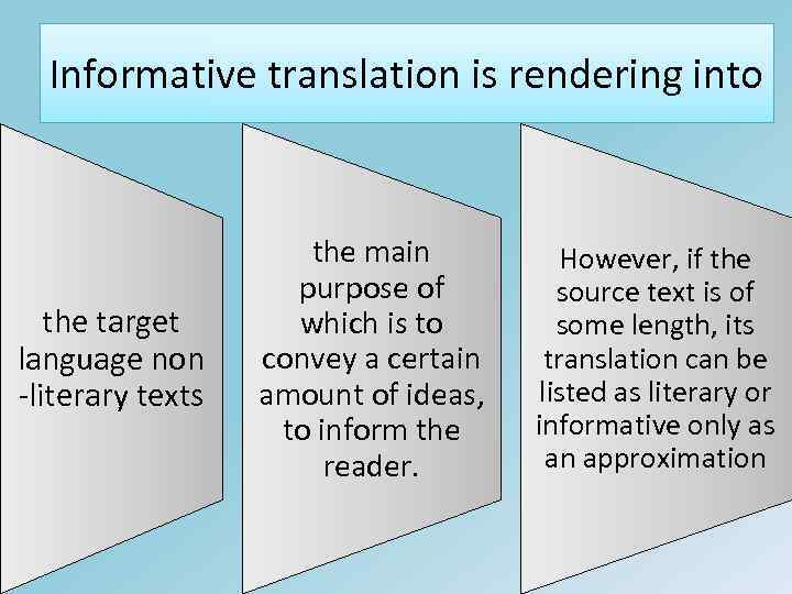 Informative translation is rendering into the target language non -literary texts the main purpose