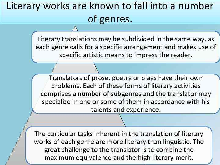Literary works are known to fall into a number of genres. Literary translations may