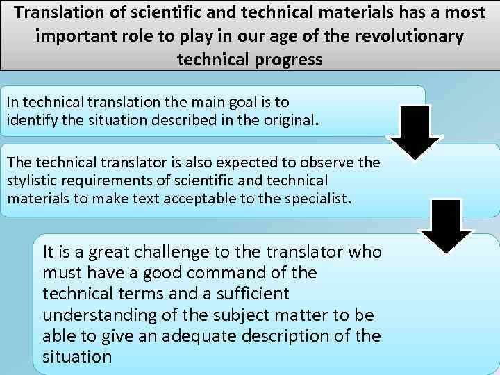 Translation of scientific and technical materials has a most important role to play in
