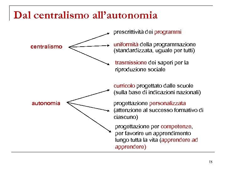 Dal centralismo all'autonomia prescrittività dei programmi centralismo uniformità della programmazione (standardizzata, uguale per tutti)