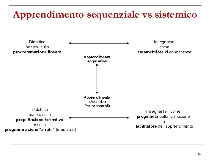 Apprendimento sequenziale vs sistemico Didattica basata sulla programmazione lineare Insegnante come trasmettitore di conoscenze