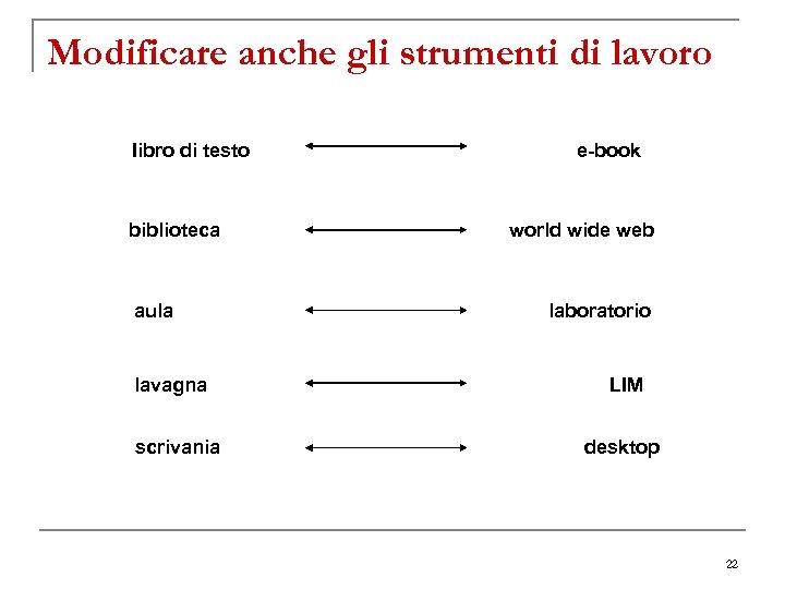 Modificare anche gli strumenti di lavoro Iibro di testo e-book biblioteca world wide web