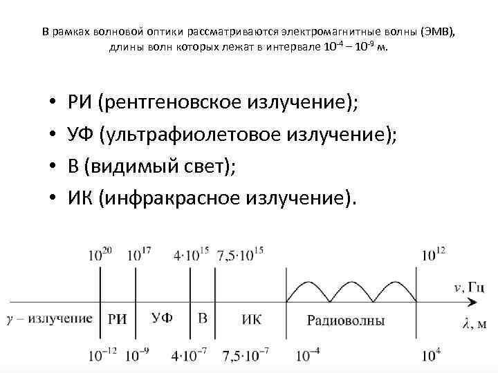 В рамках волновои оптики рассматриваются электромагнитные волны (ЭМВ), длины волн которых лежат в интервале