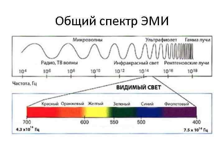 Общий спектр ЭМИ