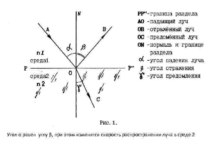 Угол α равен углу β, при этом изменятся скорость распространения луча в среде 2