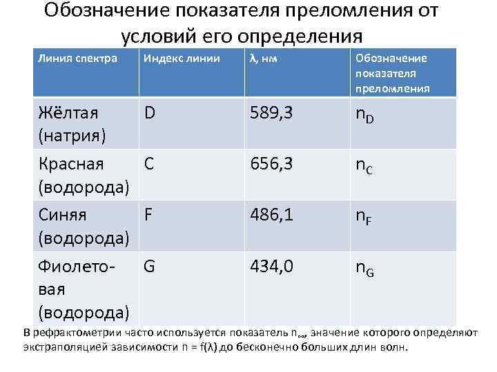 Обозначение показателя преломления от условий его определения Линия спектра Индекс линии λ, нм Обозначение