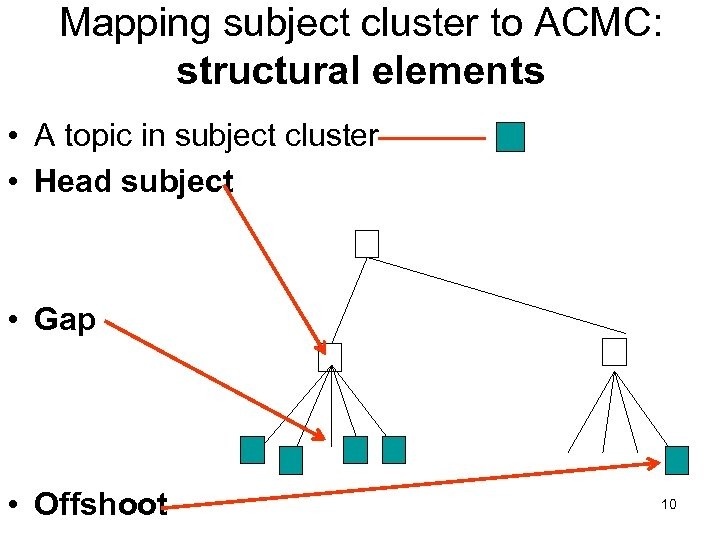 Mapping subject cluster to ACMC: structural elements • A topic in subject cluster •